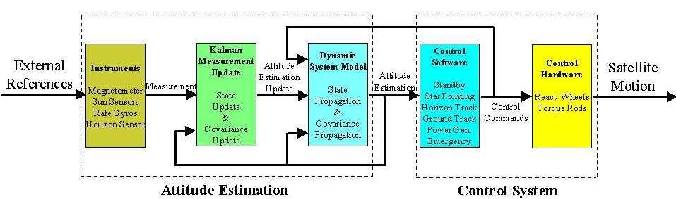 tt c block diagram wiring diagram u2022 rh championapp co Casy CTT Android Block Diagram